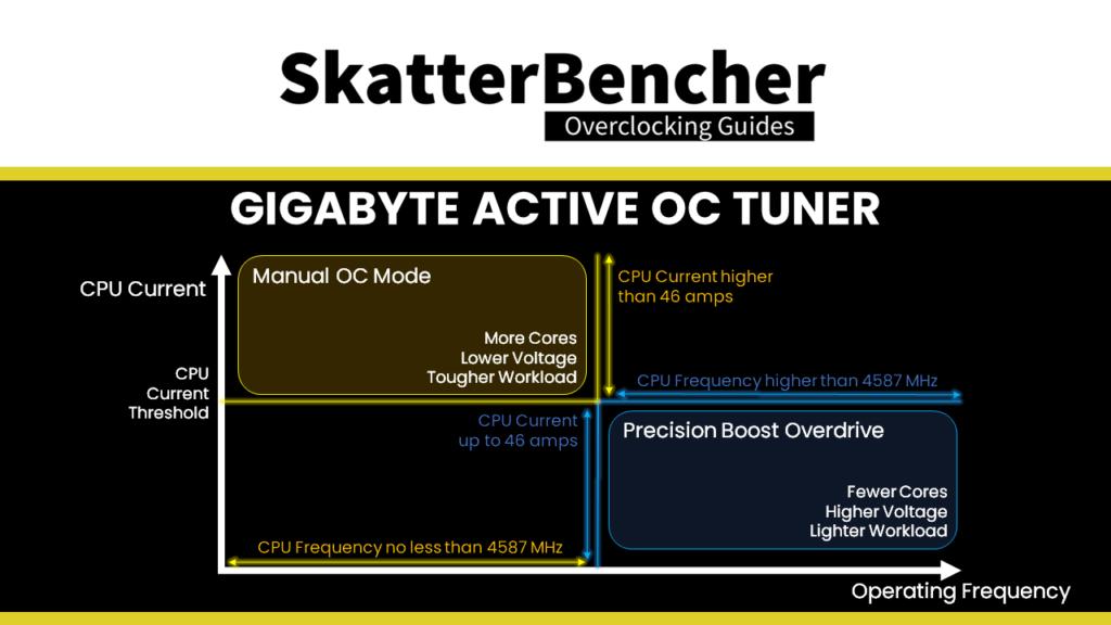 gigabyte active oc tuner diagram
