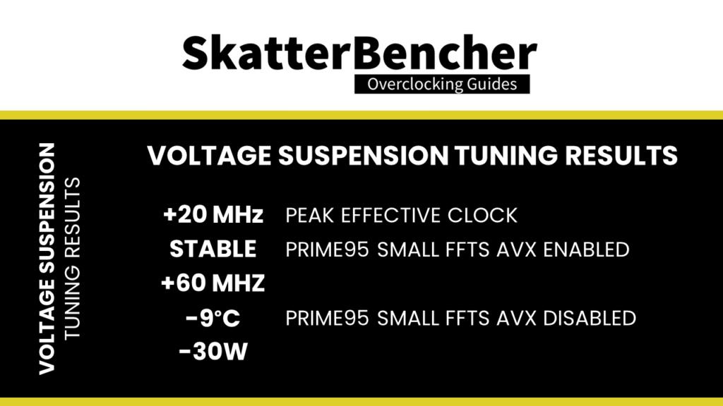 asus voltage suspension tuning results
