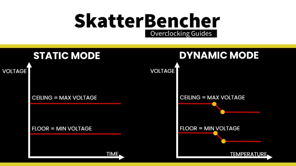 asus voltage suspension static mode dynamic mode