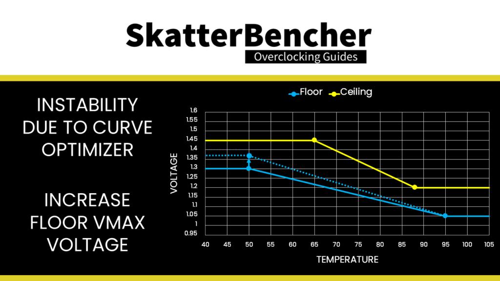 asus voltage suspension mitigate instability due to curve optimizer